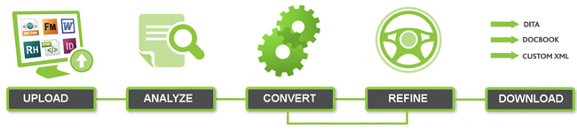 Stilo's Migrate conversion process meets the unique content needs of a variety of organizations